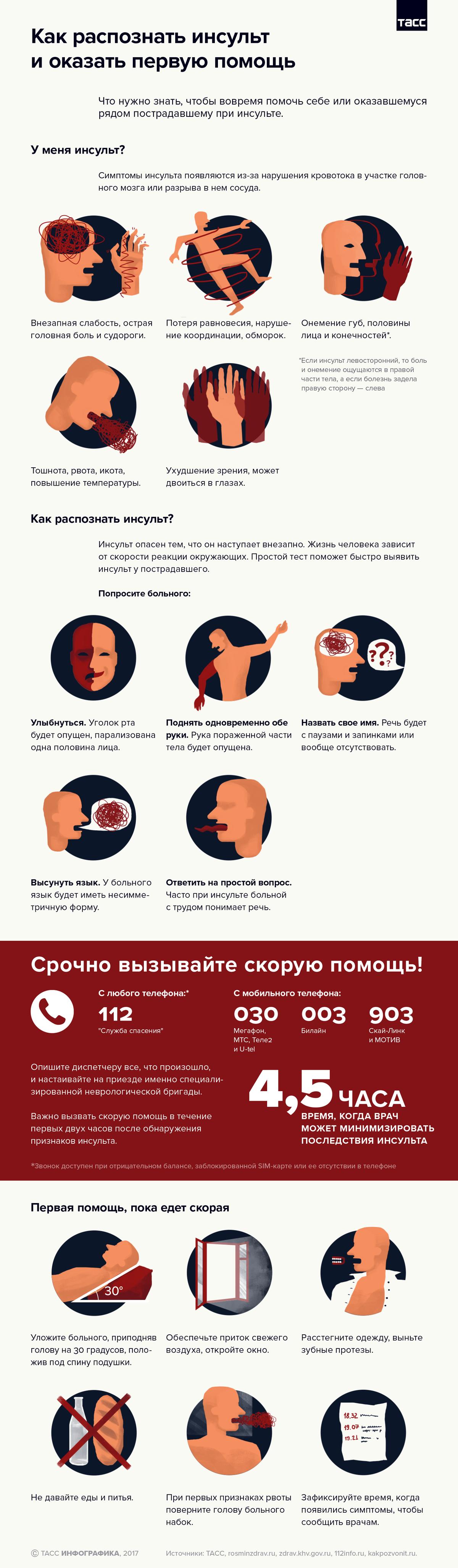 Психосоматика: инсульт