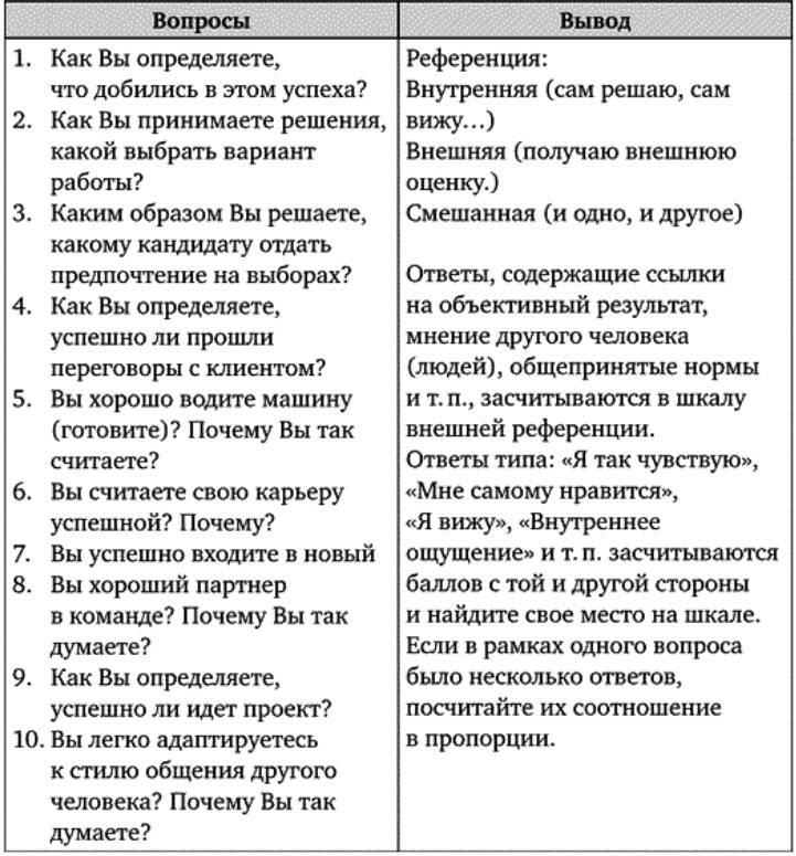Летний базовый 2005-1 (личностная тематика) – отзывы
