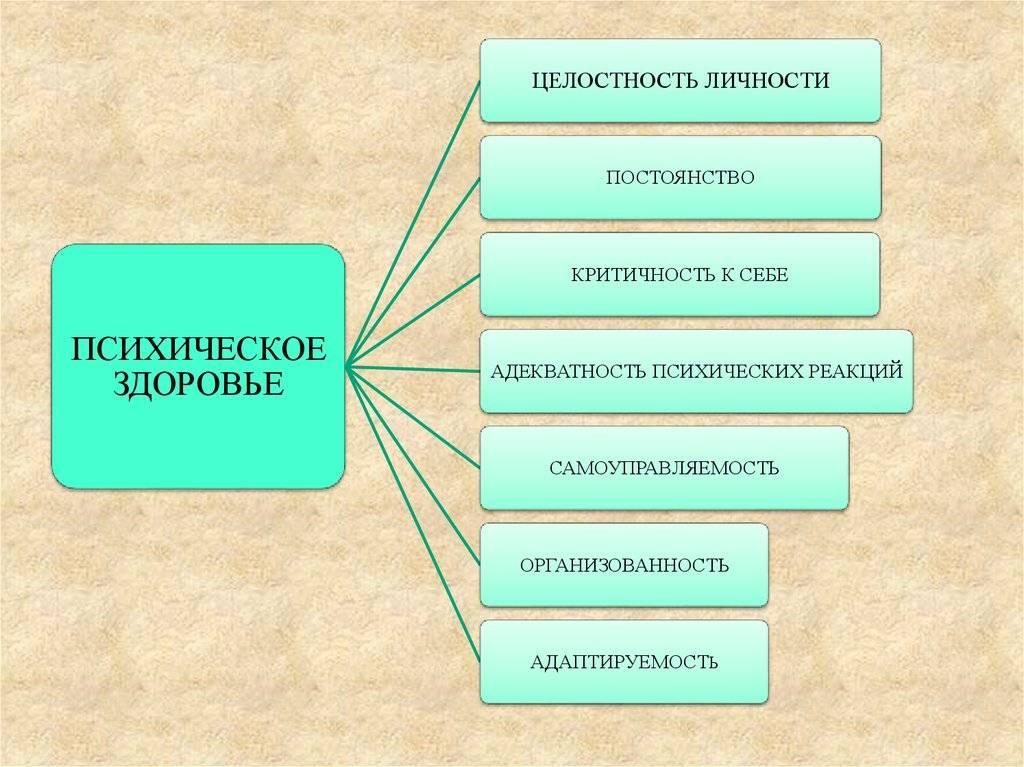 Психология: психология здоровья - бесплатные статьи по психологии в доме солнца