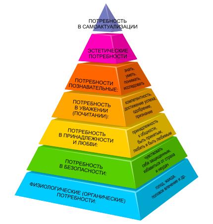 Потребности и мотивы личности и человека