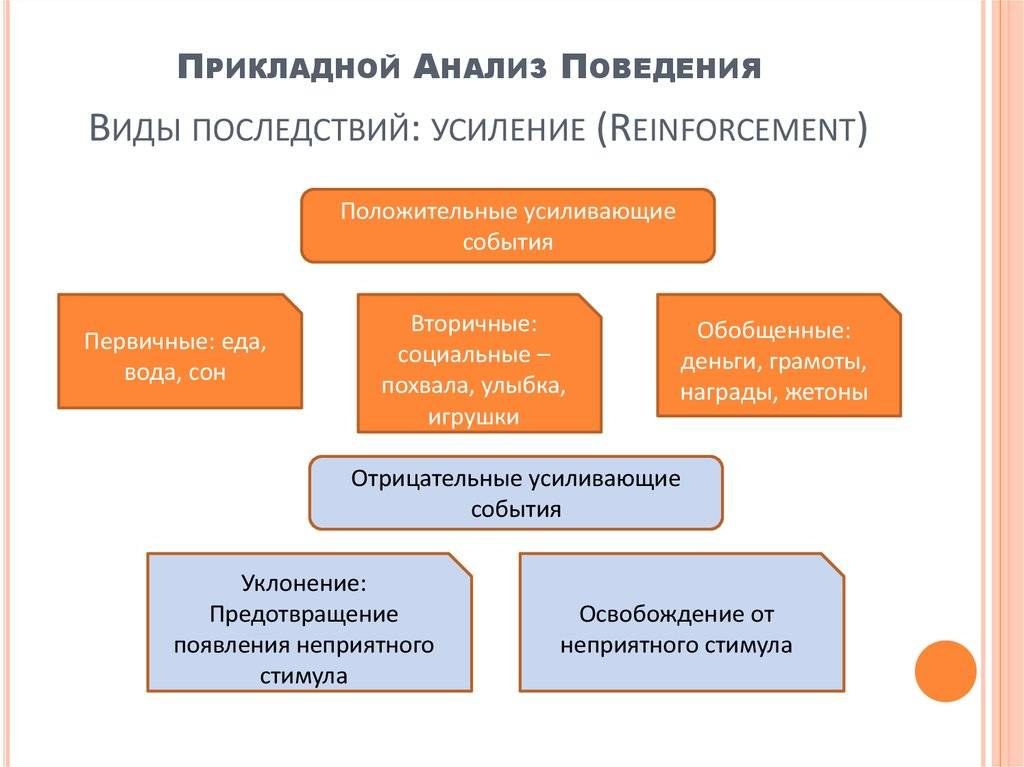 Функциональный анализ (психология) - functional analysis (psychology)