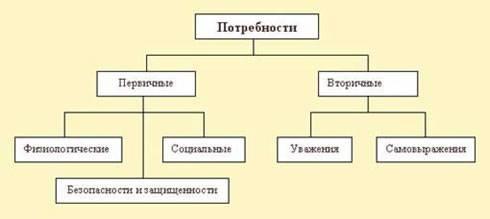 Основные понятия теории потребностей — студопедия