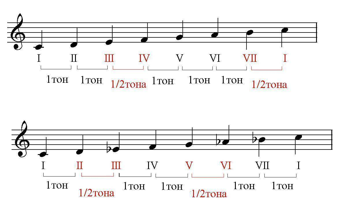 V.r.madgazin. major and minor. the formula of musical emotions. в.р.мадгазин. мажор и минор: формула музыкальных эмоций.