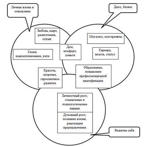 Исследование ценностей в современной психологии