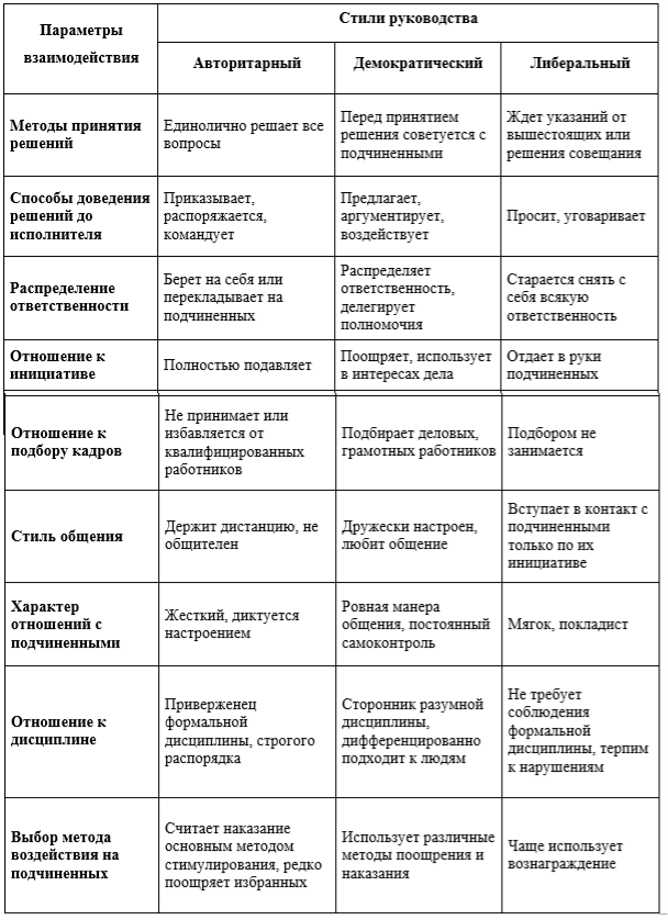 Теории лидерства в психологии простыми словами