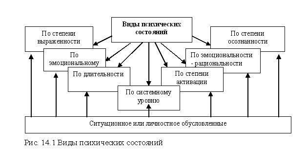 Психологическое состояние человека (личности). лечение