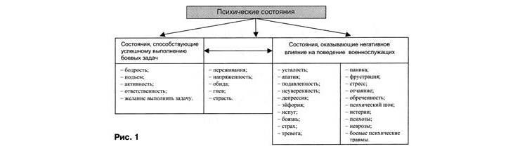 Психологическое состояние человека. лечение