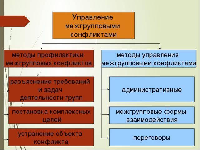 Межгрупповые конфликты в организации и пути их урегулирования