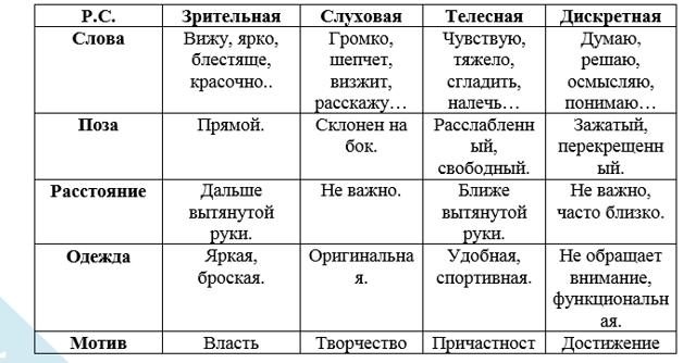 Репрезентативные системы