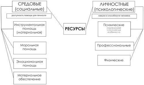 Что такое психологический ресурс.