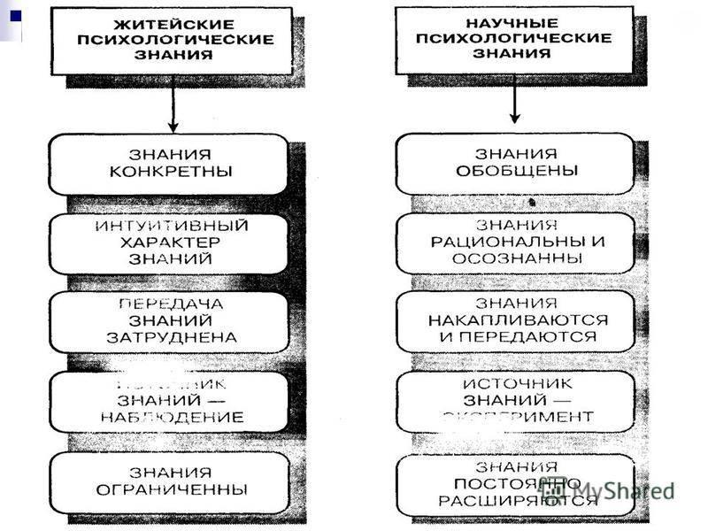 Житейская психология. отличие житейской психологии от научной.