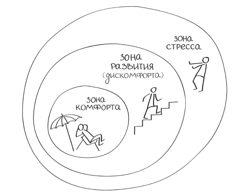 Зона комфорта. вредные мифы популярной психологии