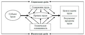 Функциональные состояния (психология) — википедия с видео // wiki 2
