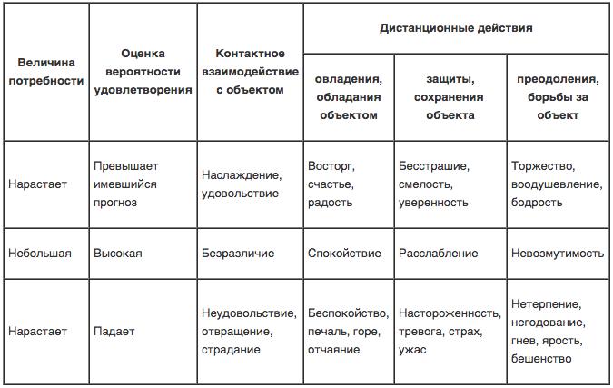 Классификация эмоций и чувств.