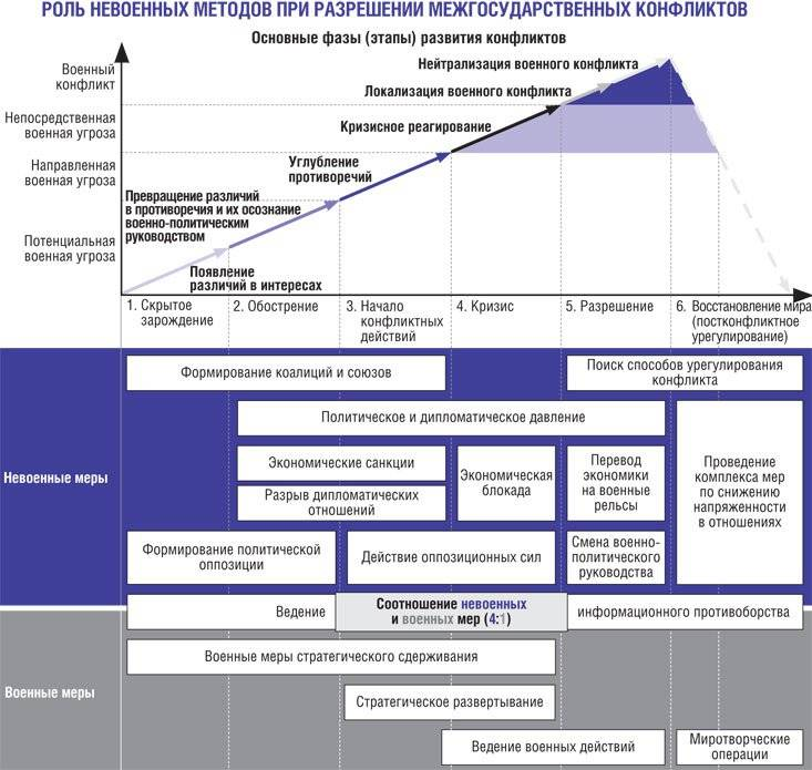 Лекция 4. стадии и этапы конфликтного взаимодействия