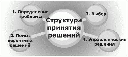 Урок 3. методы и техники поиска и разработки эффективных решений