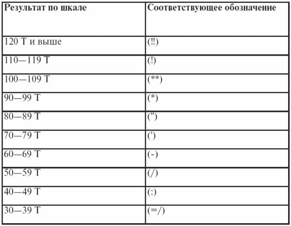 Надежность теста валидность теста. надежность теста
