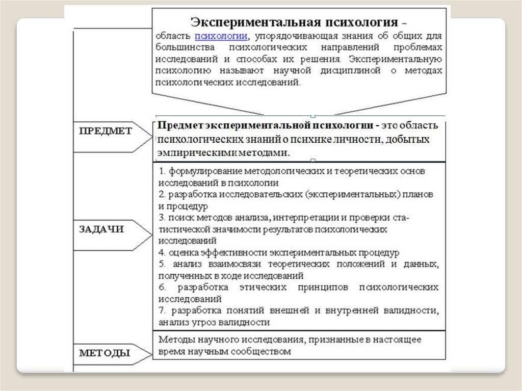 Задачи и организация психологического эксперимента