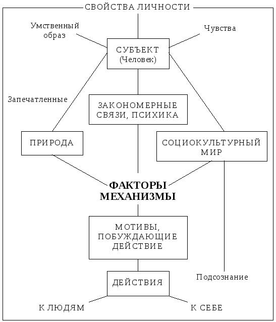Житейская и научная психология - сравнительная характеристика