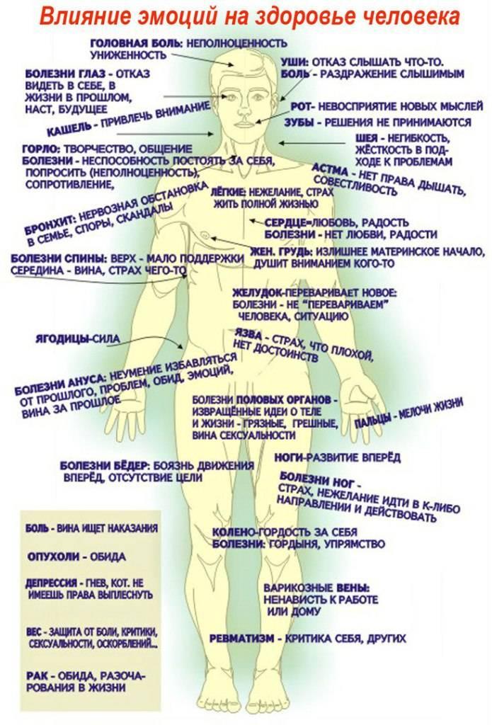 Психосоматика глистов и паразитов у человека | все о паразитах