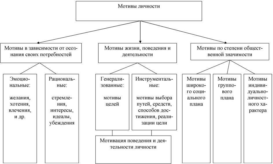 Личность инаправленность личности впсихологии