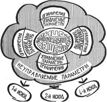Раздел 4. психология принятия управленческих решений