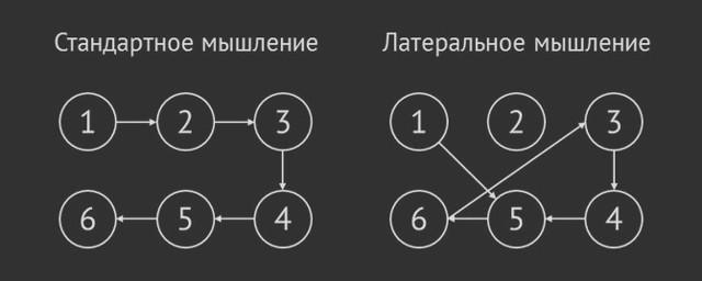 Семь правил сильного мышления