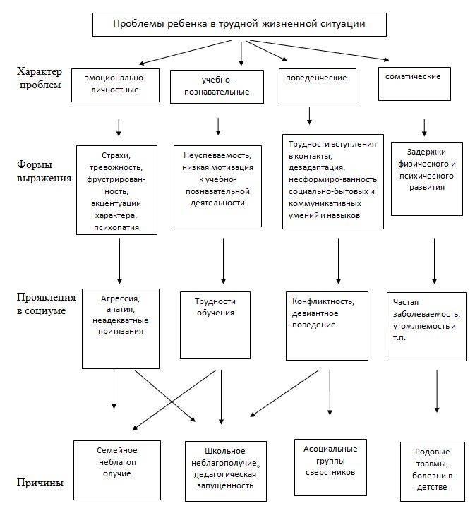 Диагностика потребности в самосовершенствовании - сайт помощи психологам и студентам