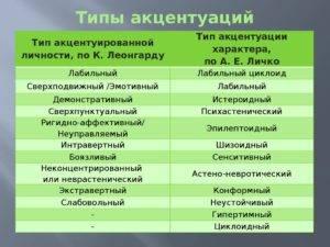 Характер в психологии: определение, виды темперамента и типы акцентуации
