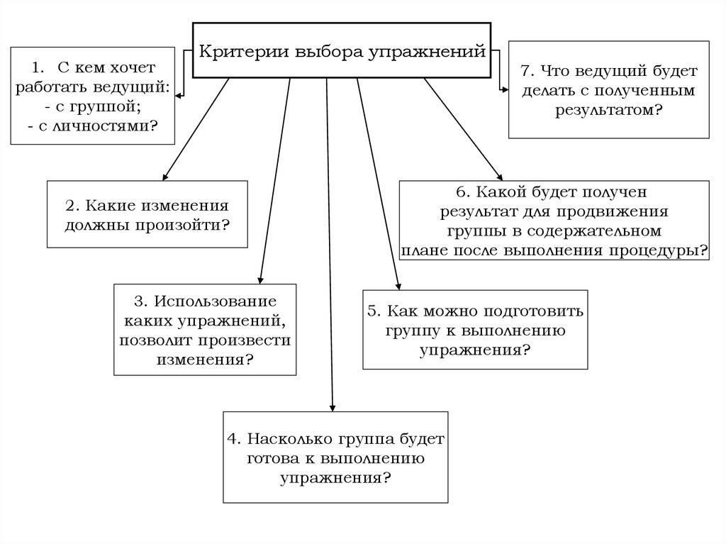 Оценка эффективности психологического тренинга