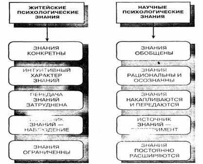 Отличия житейской и научной психологии