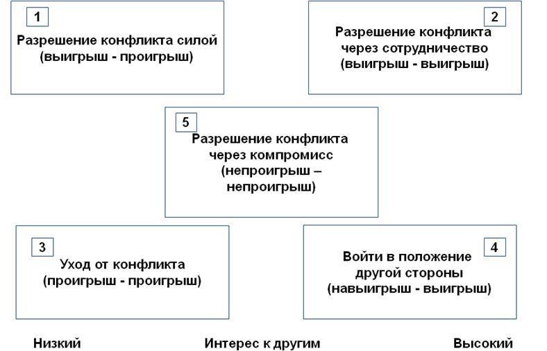Виды конфликтов в психологии и способы их разрешения