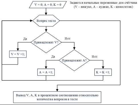 Определение вашей ведущей системы восприятия мира (предпочитаемую репрезентативную систему).