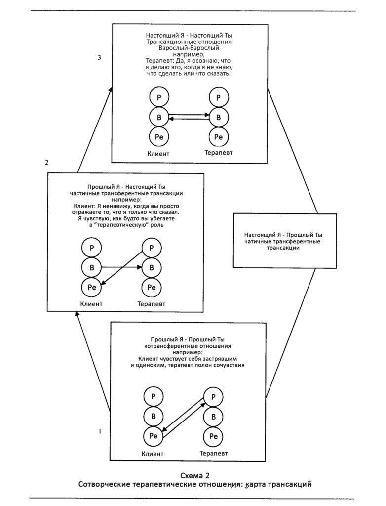 Трансакционный анализ в психотерапии: запрограммированная жизнь