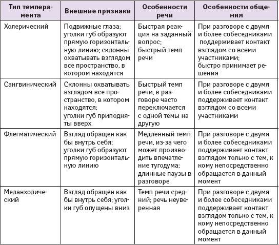 Психастения: что это такое, симптомы, лечение