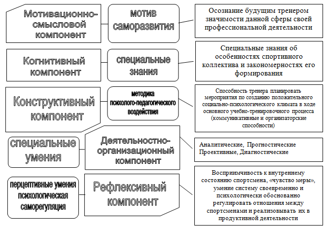 Психология тренера — sportwiki энциклопедия