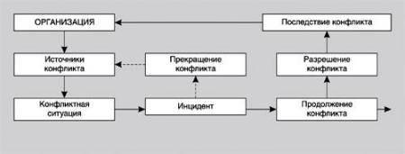 Урок 4. стратегии разрешения и урегулирования конфликтов