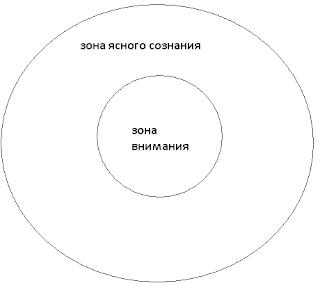 Понятие и роль сознания в психологии