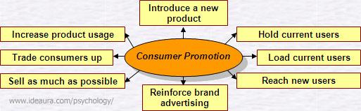 Раздел 1. концептуальные основы психологии потребления тема 1. психология потребления как наука и практика потребитель