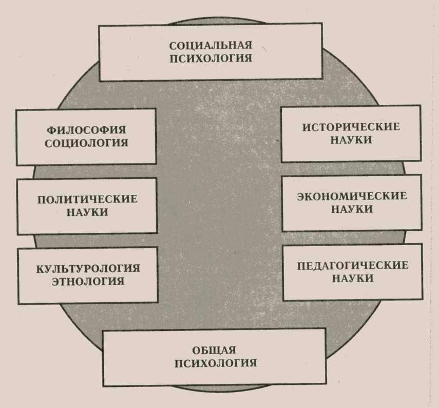 Социальная психология — википедия. что такое социальная психология