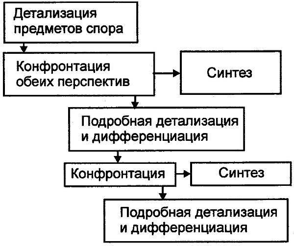 Конфликтология и управление конфликтами