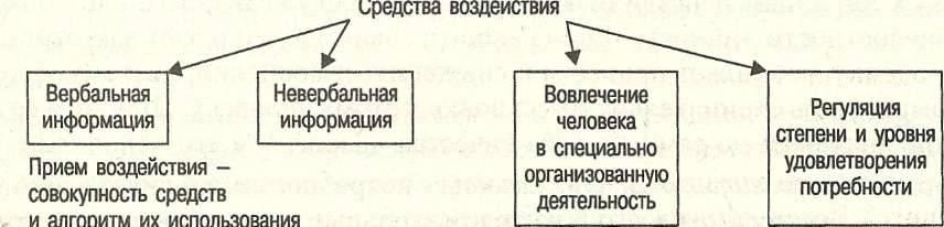 Что такое психология влияния? психология влияния — это… расписание тренингов. все тренинги .ру