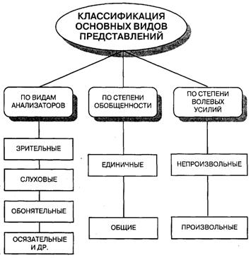 Представление (психология)
