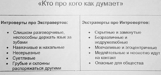 Экстраверсия и интроверсия (соционика-001) - ivm