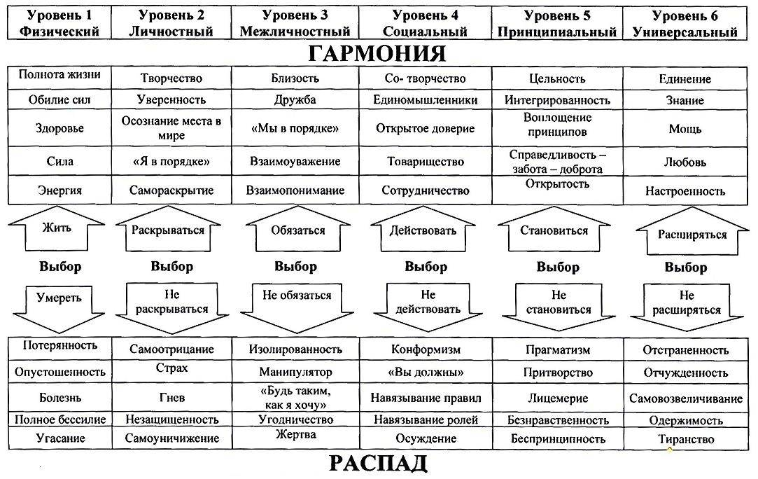 Холодинамика - духовная психология