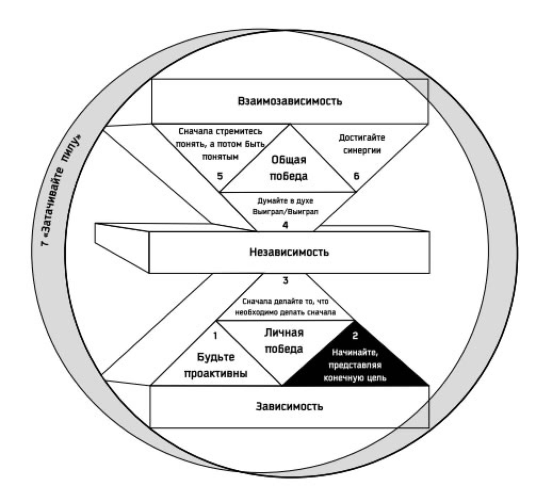Формирование зун методическая разработка по теме