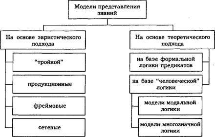 Что такое представление в психологии
