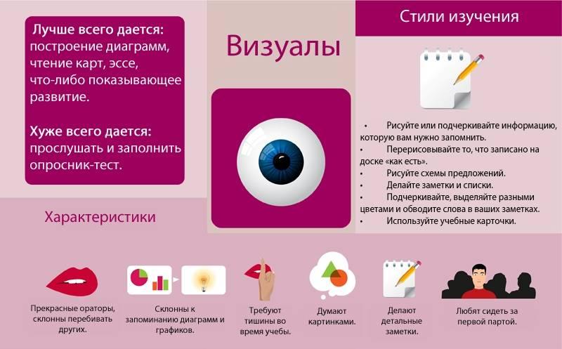 Тест на восприятие: аудиал, визуал, кинестетик, дигитал