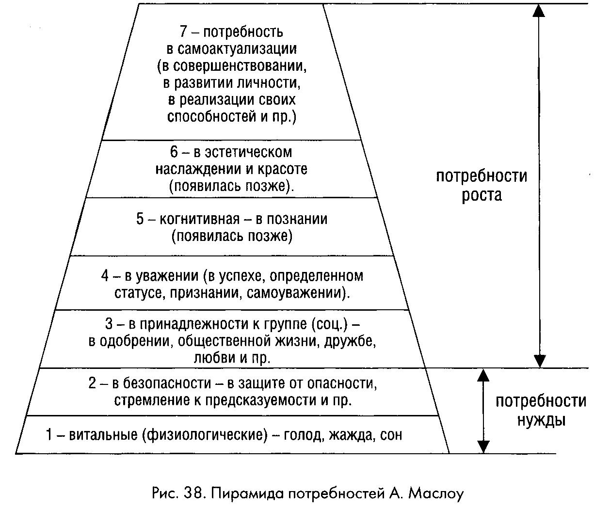 Подходы к изучению направленности личности в психологии