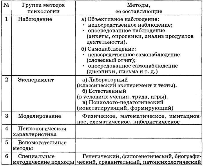 Наблюдение (психология) — википедия переиздание // wiki 2